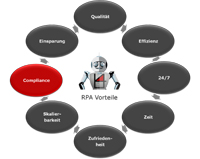 RPA-Compliance-200